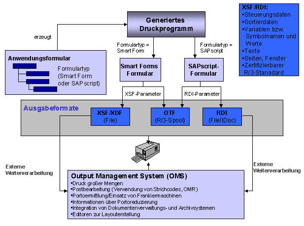 Anbindung eines Output Management Systems an SAP
