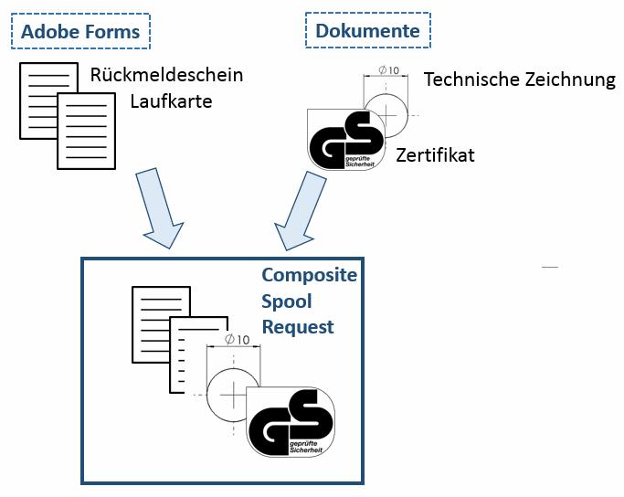 SAP Druck Fertigungsauftrag mit Dokumenten