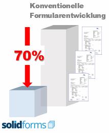 Kosten senken mit SAP Formularen