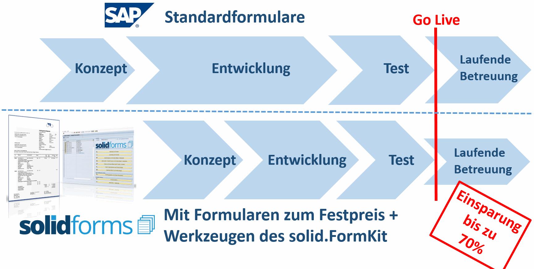 Vorteile SAP Formulare mit solidforms