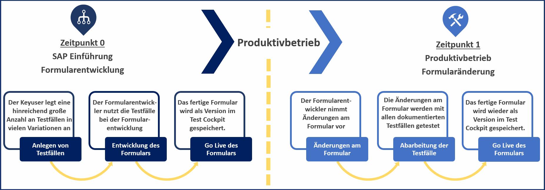 Unterstützung des Testplans mit dem Testcockpit für SAP Interactive Forms by Adobe