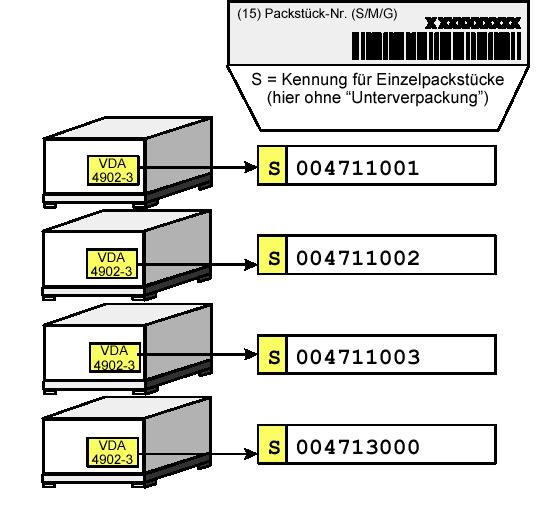 Warenanhänger VDA 4902 Verpackung 1