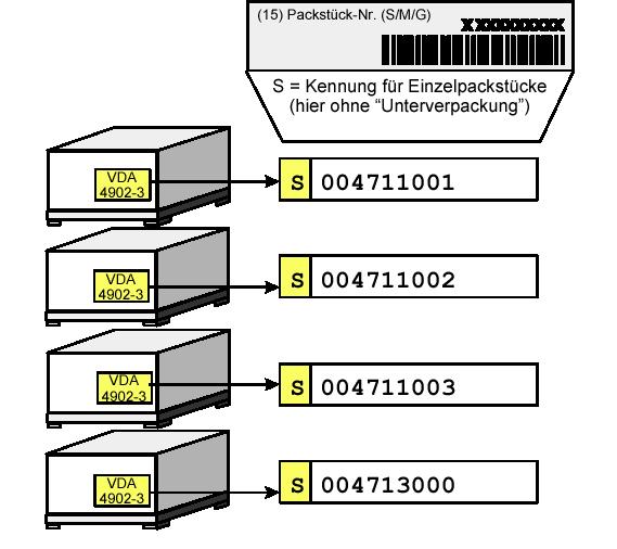 Warenanhänger VDA 4902 Verpackung 2