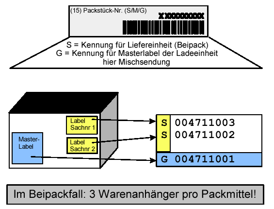 Warenanhänger VDA 4902 Verpackung 3